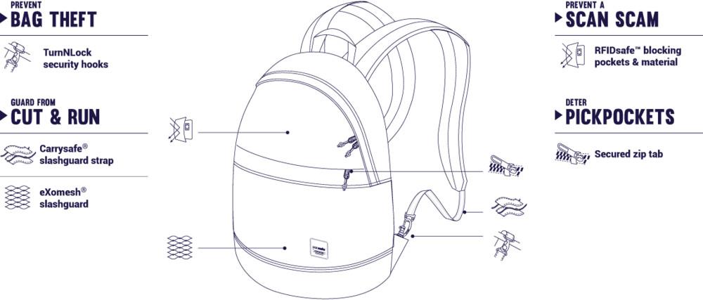 Купить рюкзак антивор Pacsafe Slingsafe LX300 цена, доставка