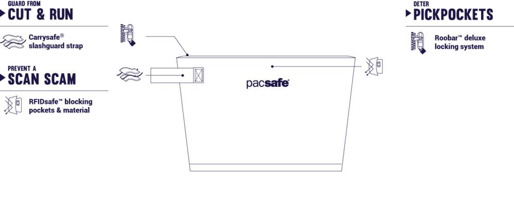 Купить сумку Pacsafe Dry stash bag